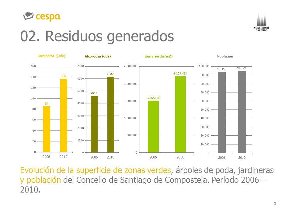 02. Residuos generadosGRÁFICO O IMAGEN. CHART OR IMAGE.