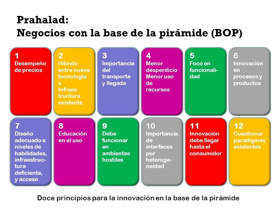 Prahalad: Negocios con la base de la pirámide (BOP)