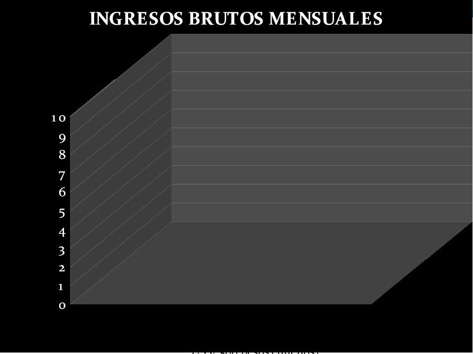 Fuente: SIES/MINEDUC 2011 (relación 1 USS/ 500 pesos chilenos)