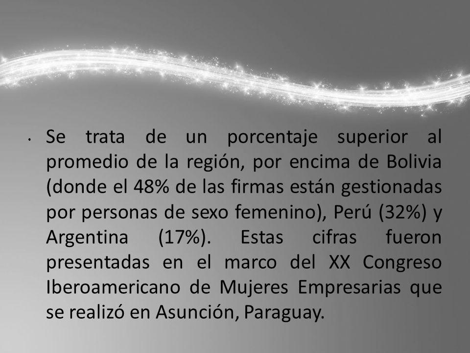 Se trata de un porcentaje superior al promedio de la región, por encima de Bolivia (donde el 48% de las firmas están gestionadas por personas de sexo femenino), Perú (32%) y Argentina (17%).