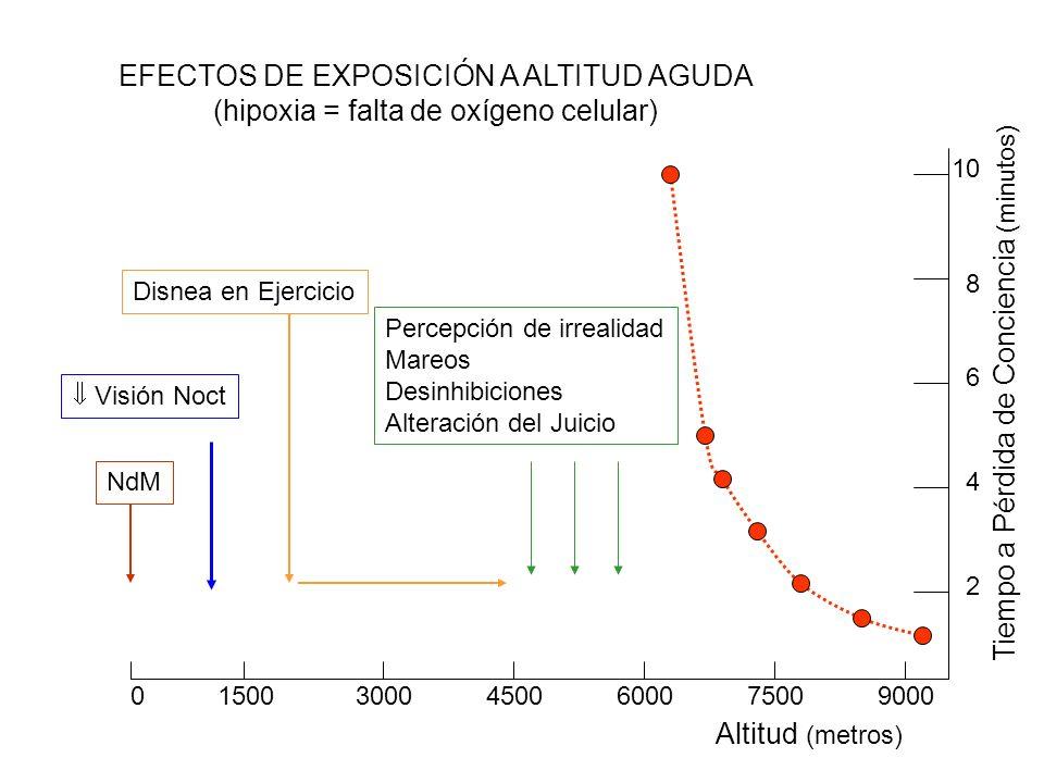 EFECTOS DE EXPOSICIÓN A ALTITUD AGUDA