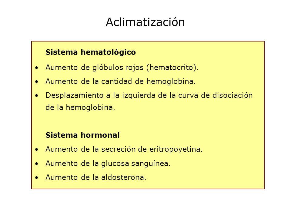 Aclimatización Sistema hematológico