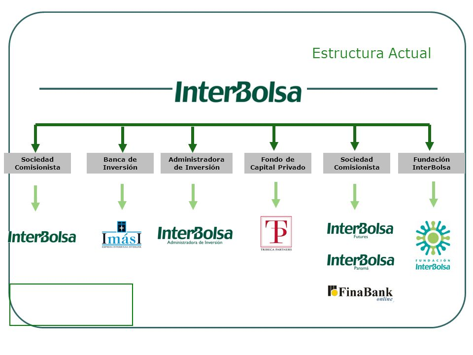 Estructura Actual Sociedad Comisionista Banca de Inversión