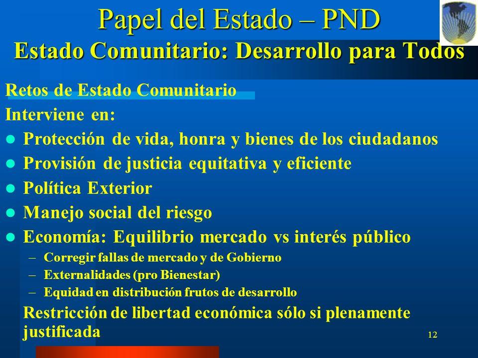 Papel del Estado – PND Estado Comunitario: Desarrollo para Todos