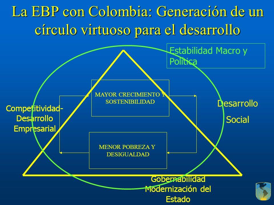 La EBP con Colombia: Generación de un círculo virtuoso para el desarrollo