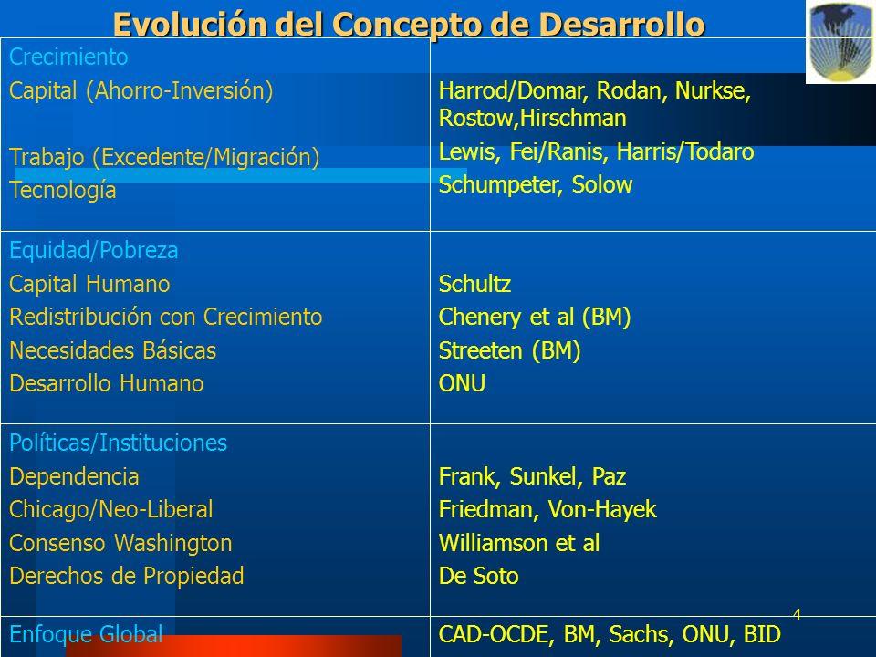 Evolución del Concepto de Desarrollo