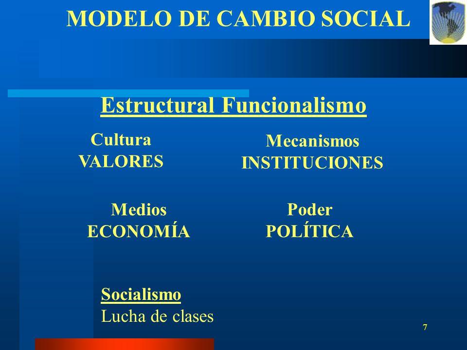 MODELO DE CAMBIO SOCIAL Estructural Funcionalismo