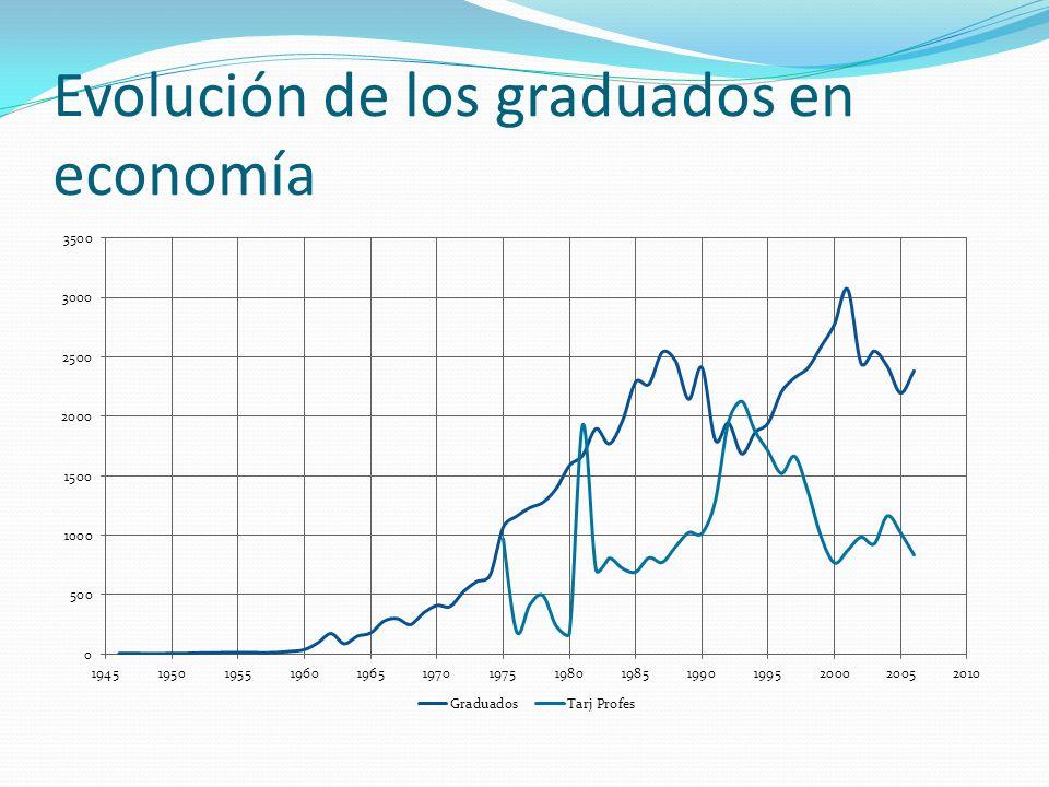 Evolución de los graduados en economía