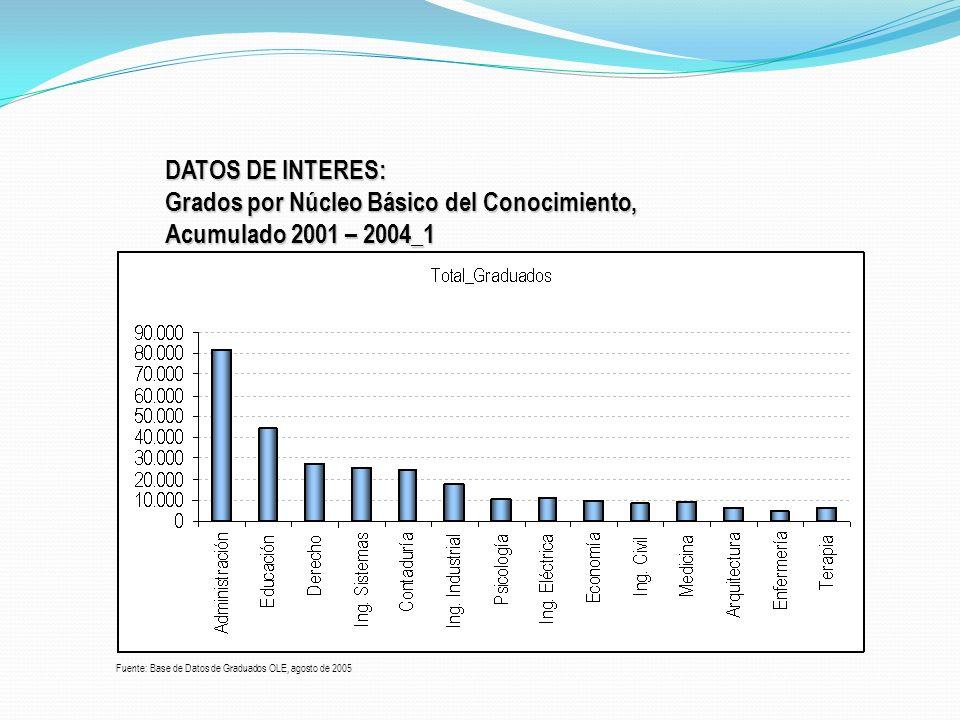 Grados por Núcleo Básico del Conocimiento, Acumulado 2001 – 2004_1