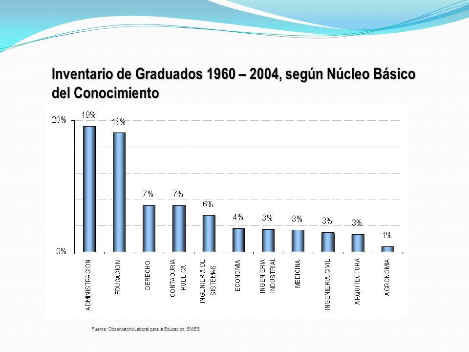 Inventario de Graduados 1960 – 2004, según Núcleo Básico del Conocimiento