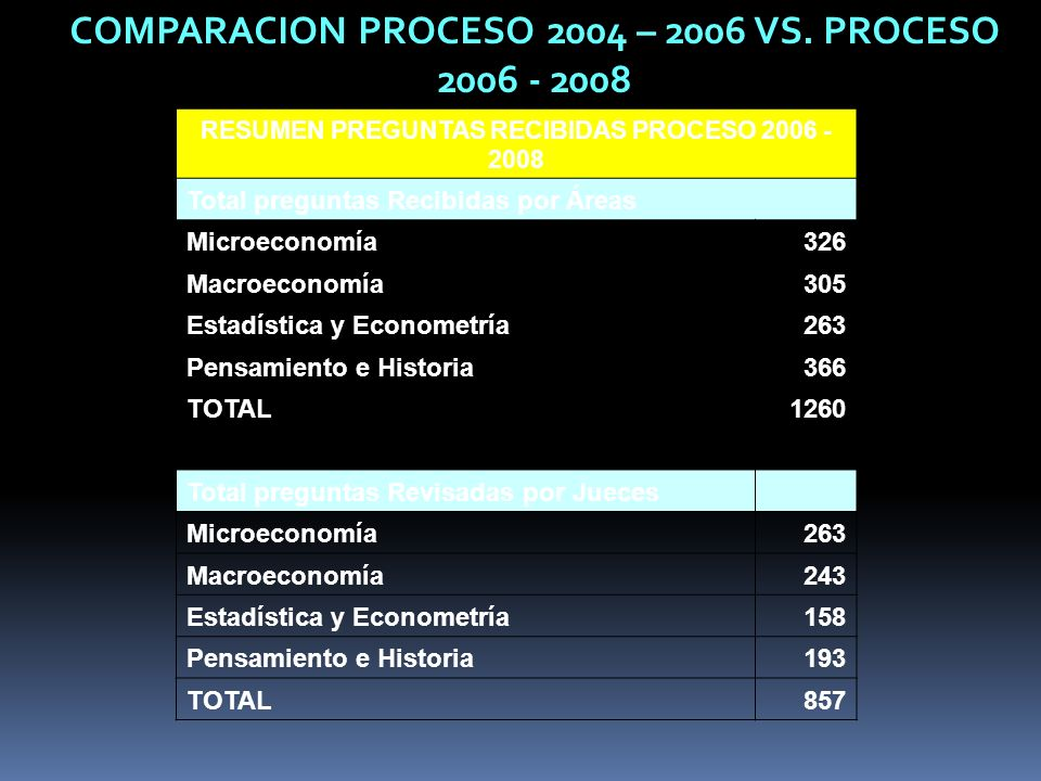 COMPARACION PROCESO 2004 – 2006 VS. PROCESO 2006 - 2008
