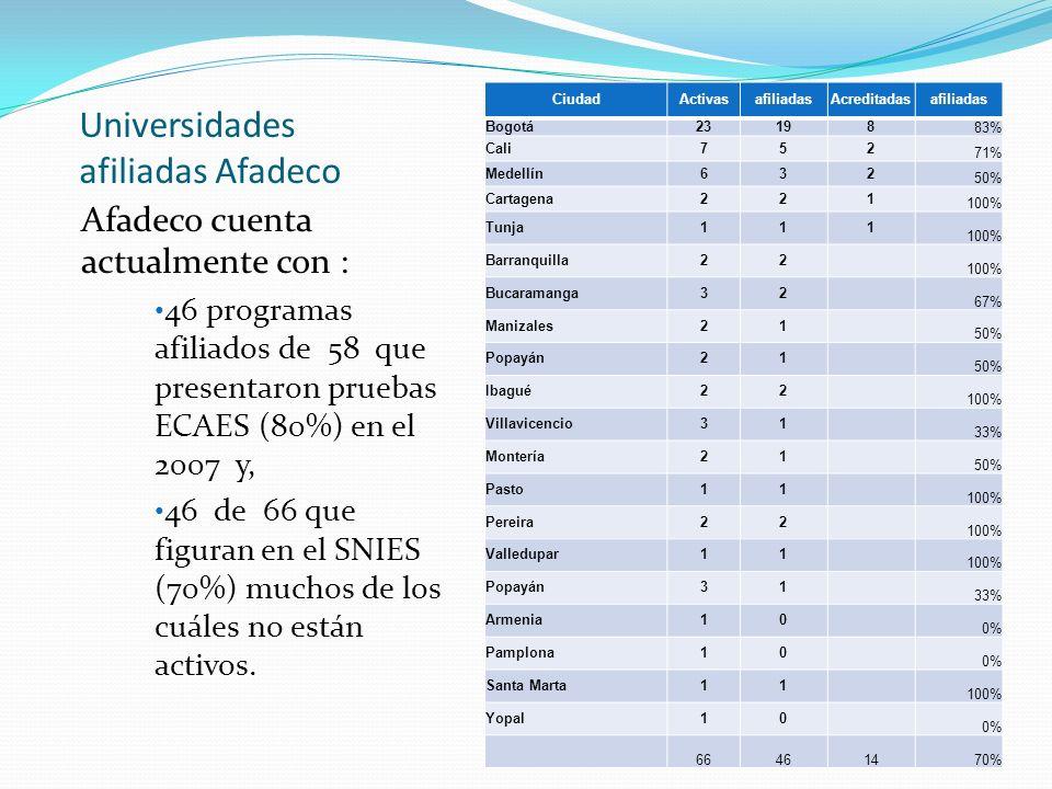 Universidades afiliadas Afadeco