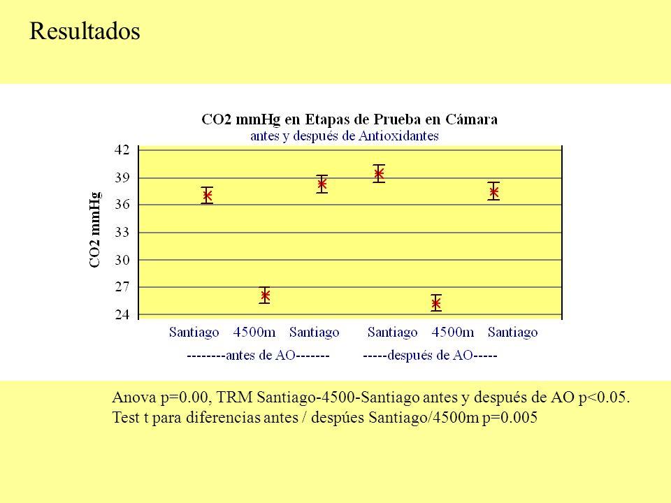 Resultados Anova p=0.00, TRM Santiago-4500-Santiago antes y después de AO p<0.05.
