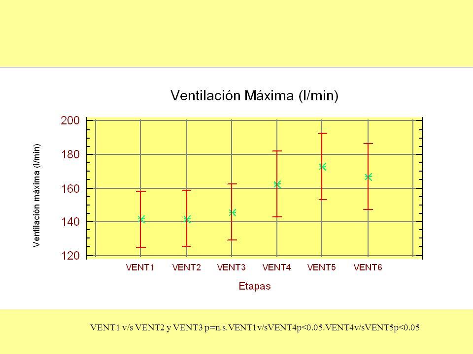 VENT1 v/s VENT2 y VENT3 p=n. s. VENT1v/sVENT4p<0. 05