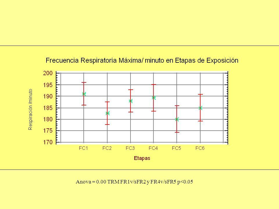 Anova = 0.00 TRM FR1v/sFR2 y FR4v/sFR5 p<0.05
