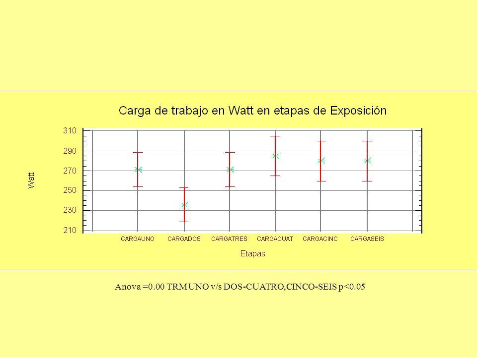 Anova =0.00 TRM UNO v/s DOS-CUATRO,CINCO-SEIS p<0.05