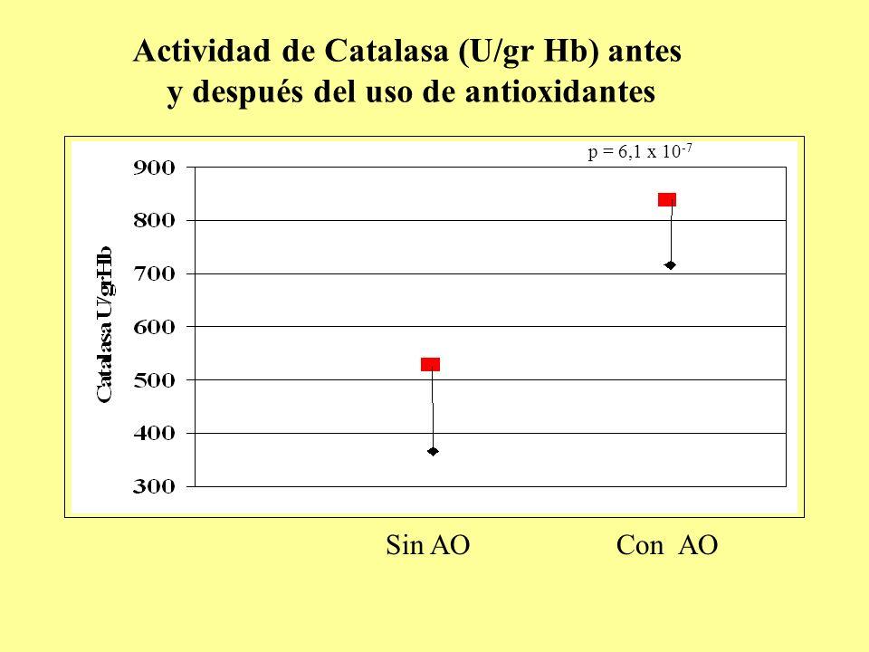Actividad de Catalasa (U/gr Hb) antes