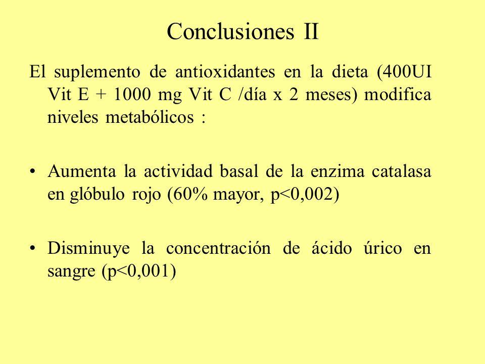 Conclusiones II El suplemento de antioxidantes en la dieta (400UI Vit E + 1000 mg Vit C /día x 2 meses) modifica niveles metabólicos :