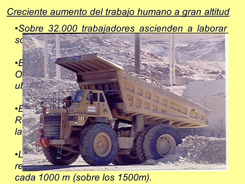Creciente aumento del trabajo humano a gran altitud