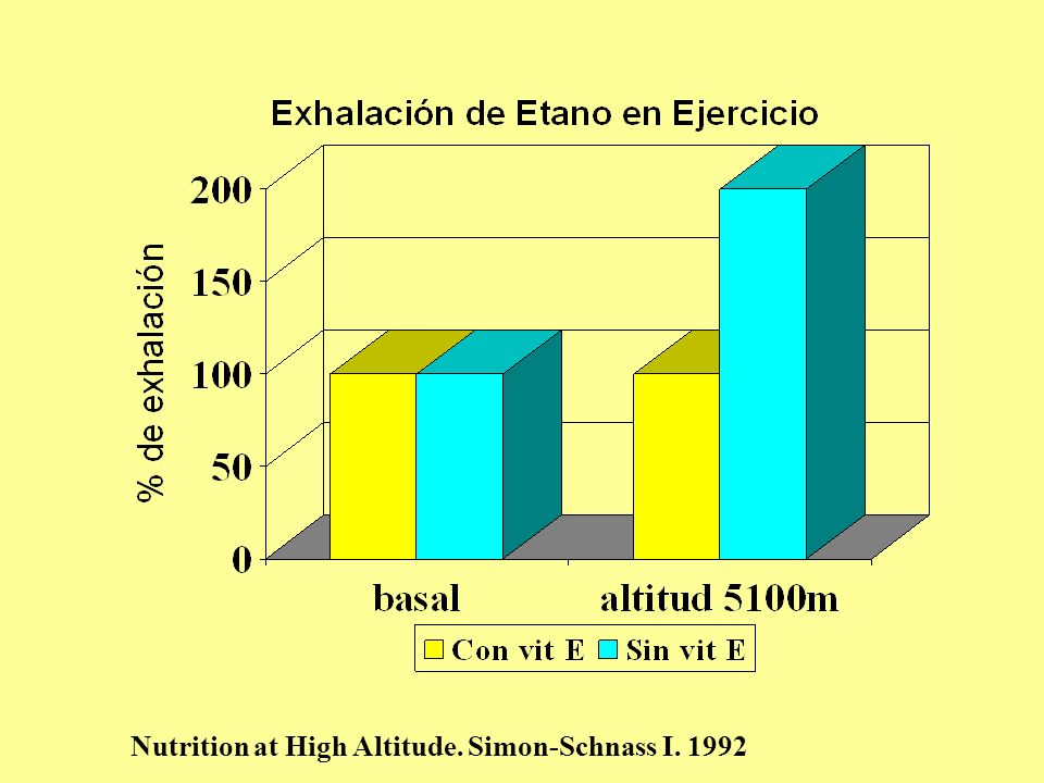 Nutrition at High Altitude. Simon-Schnass I. 1992