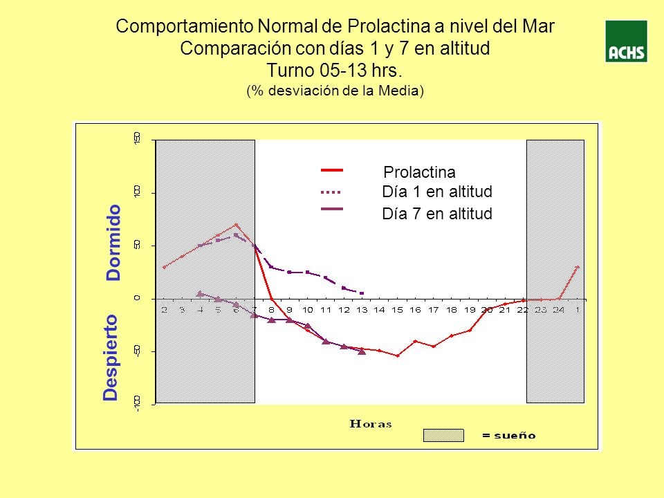 Comportamiento Normal de Prolactina a nivel del Mar Comparación con días 1 y 7 en altitud Turno 05-13 hrs. (% desviación de la Media)