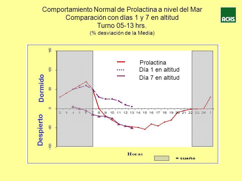 Comportamiento Normal de Prolactina a nivel del Mar Comparación con días 1 y 7 en altitud Turno 05-13 hrs. (% desviación de la Media)