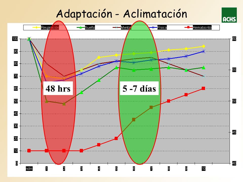 Adaptación - Aclimatación