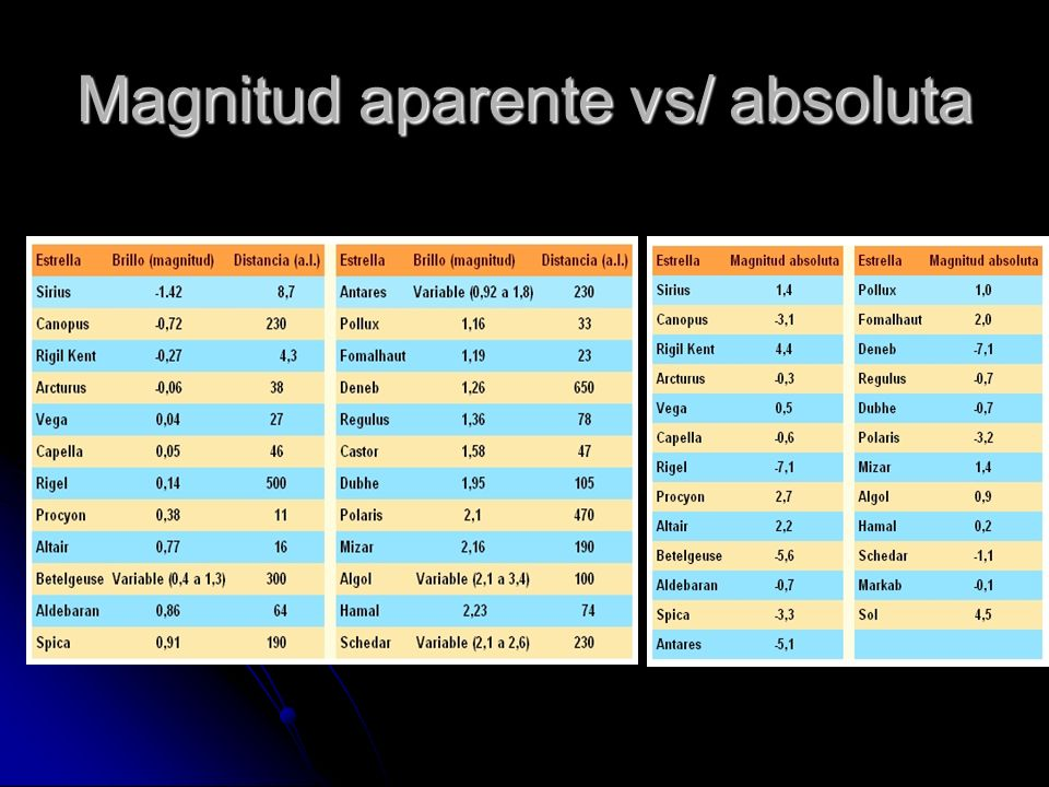 Magnitud aparente vs/ absoluta