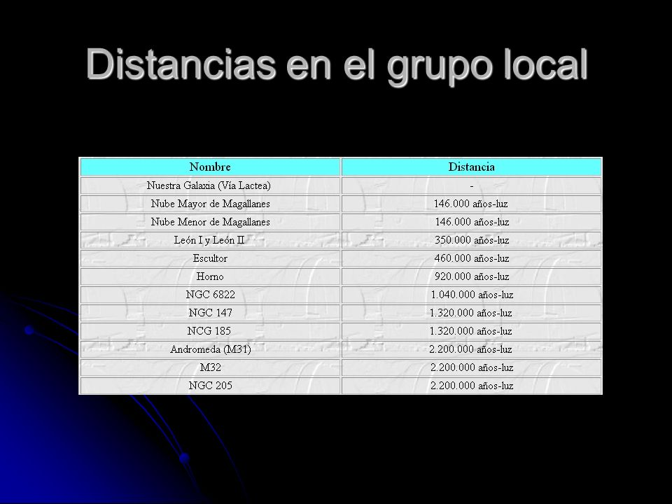 Distancias en el grupo local