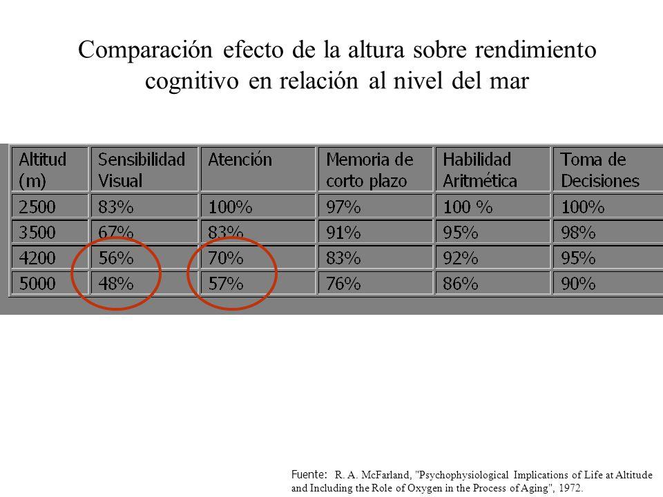 Comparación efecto de la altura sobre rendimiento cognitivo en relación al nivel del mar