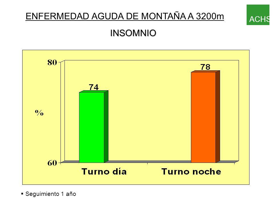 ENFERMEDAD AGUDA DE MONTAÑA A 3200m