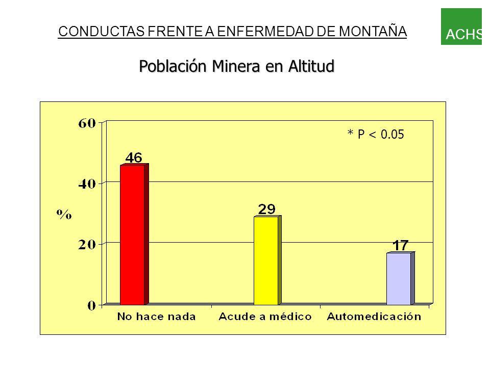 Población Minera en Altitud