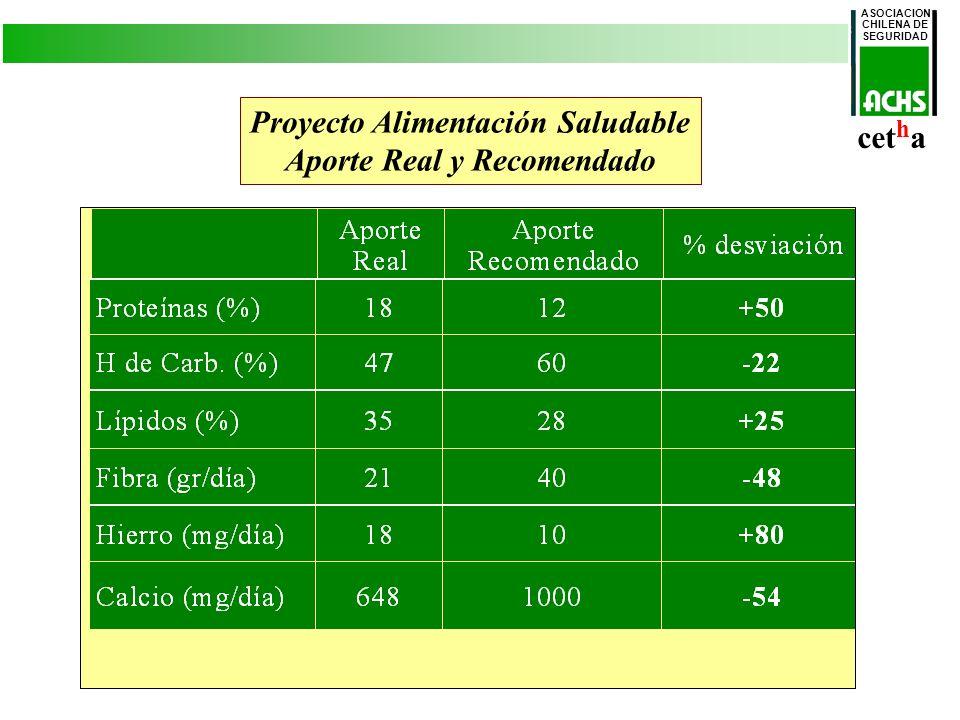 Proyecto Alimentación Saludable Aporte Real y Recomendado