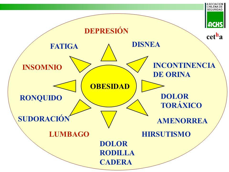 DEPRESIÓN cetha DISNEA FATIGA INCONTINENCIA DE ORINA INSOMNIO OBESIDAD