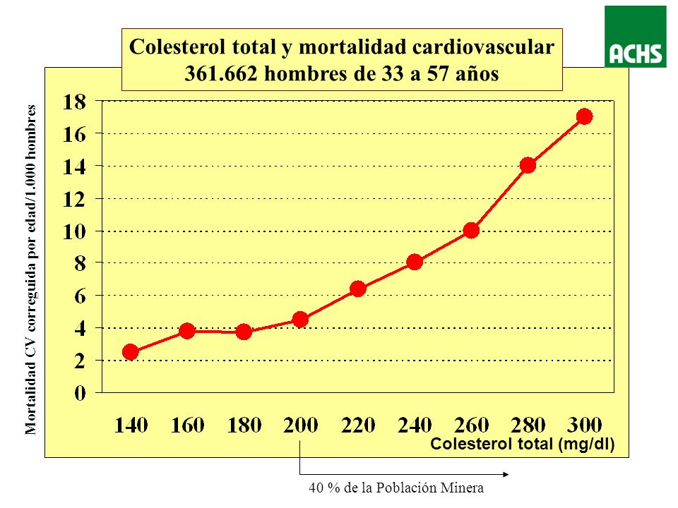 Colesterol total y mortalidad cardiovascular