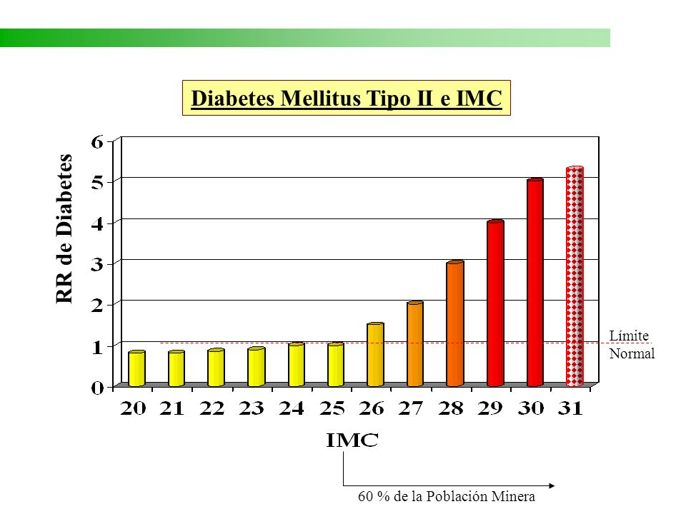 Diabetes Mellitus Tipo II e IMC