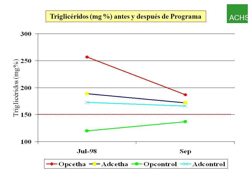 Triglicéridos (mg %) antes y después de Programa
