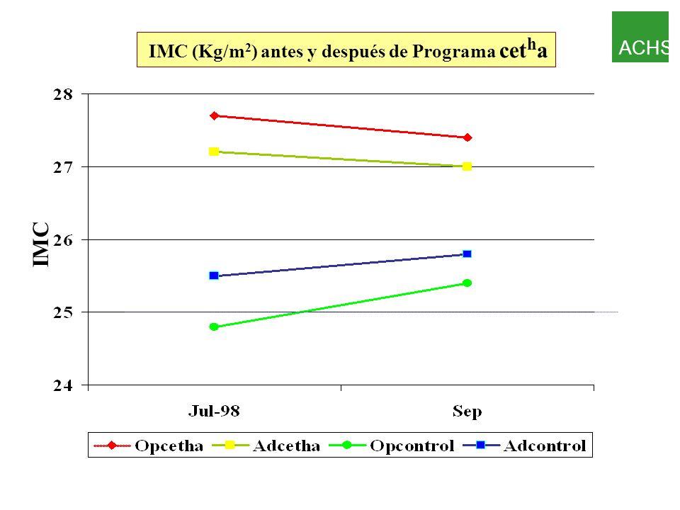 IMC (Kg/m2) antes y después de Programa cetha