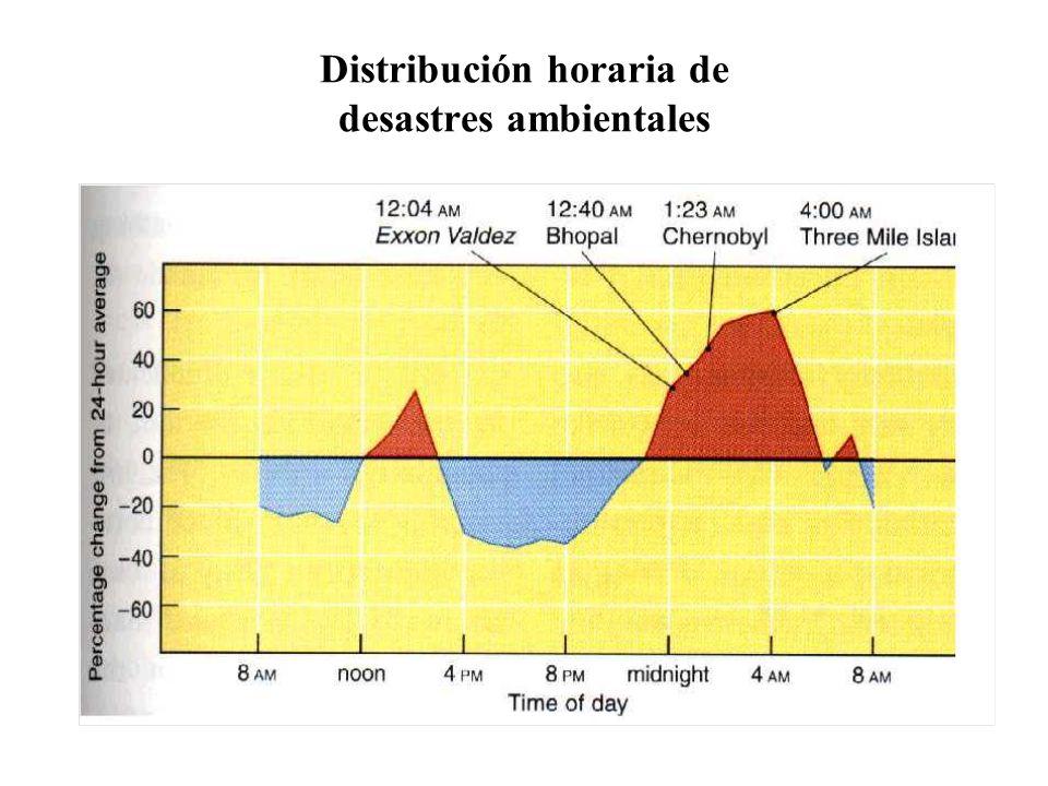 Distribución horaria de desastres ambientales