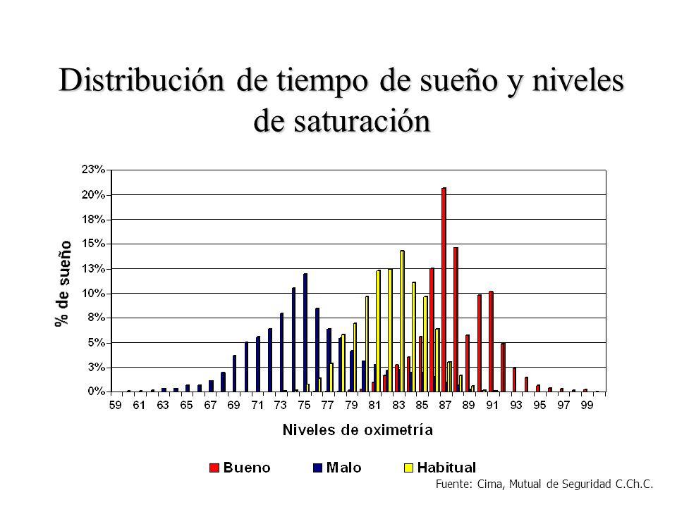 Distribución de tiempo de sueño y niveles de saturación