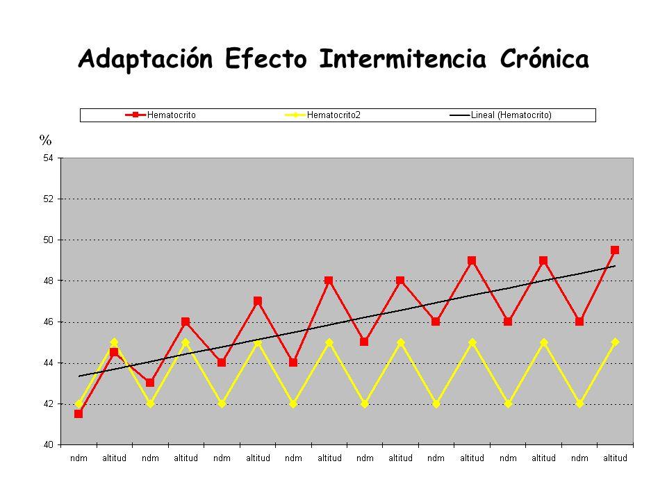 Adaptación Efecto Intermitencia Crónica
