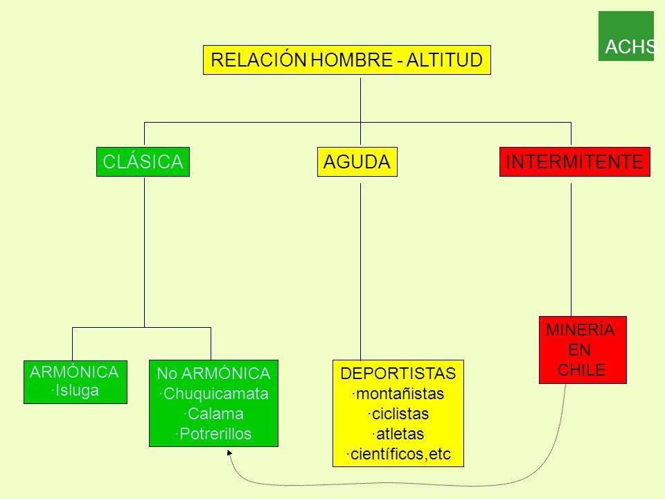 RELACIÓN HOMBRE - ALTITUD