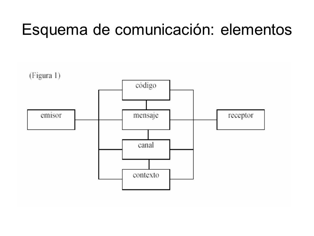 Esquema de comunicación: elementos