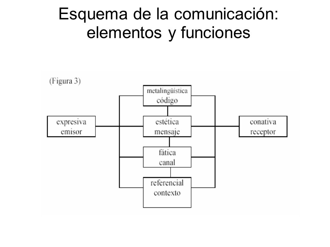Esquema de la comunicación: elementos y funciones