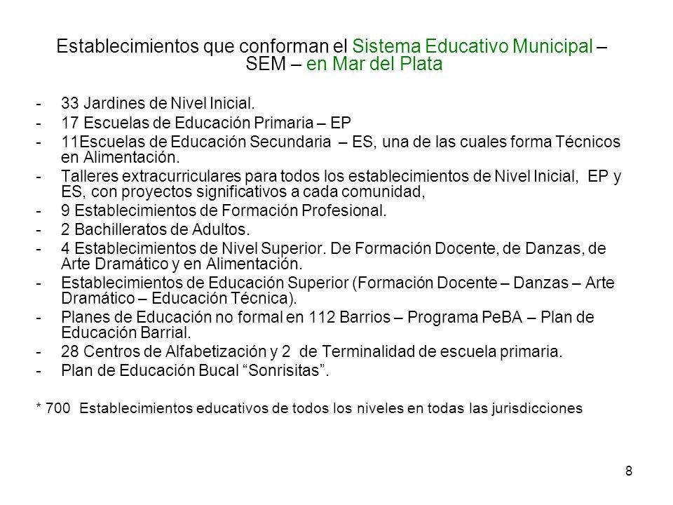 Establecimientos que conforman el Sistema Educativo Municipal – SEM – en Mar del Plata