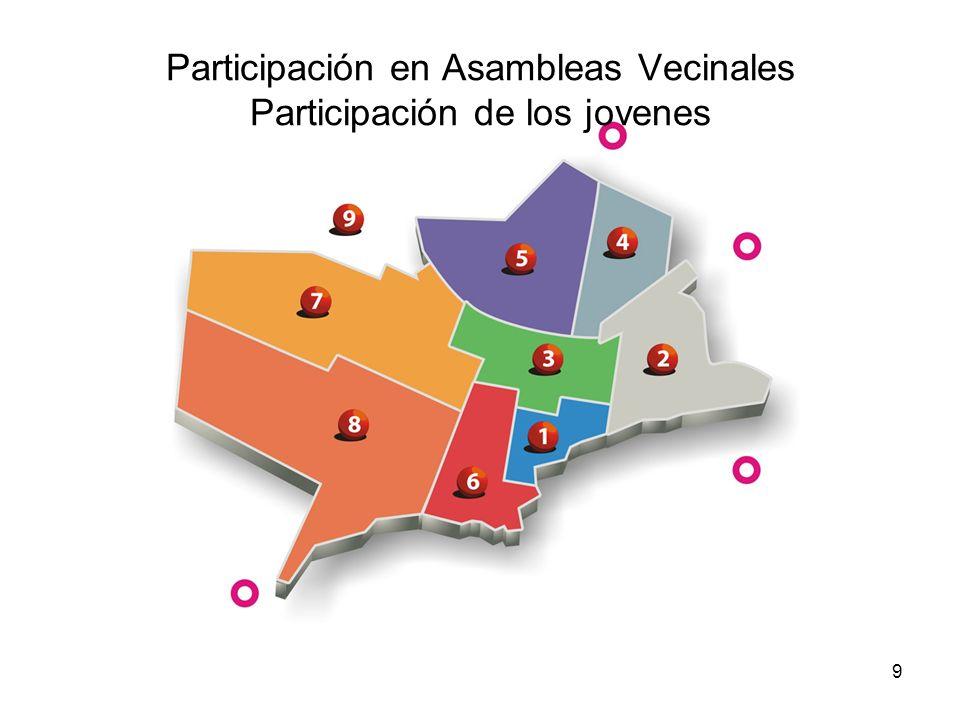 Participación en Asambleas Vecinales Participación de los jovenes