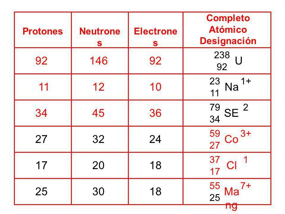 CompletoAtómico Designación. Protones. Neutrones. Electrones. 238. 92. U. 92. 146. 92. 23. 11. 1+ Na.