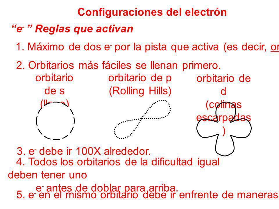 Configuraciones del electrón