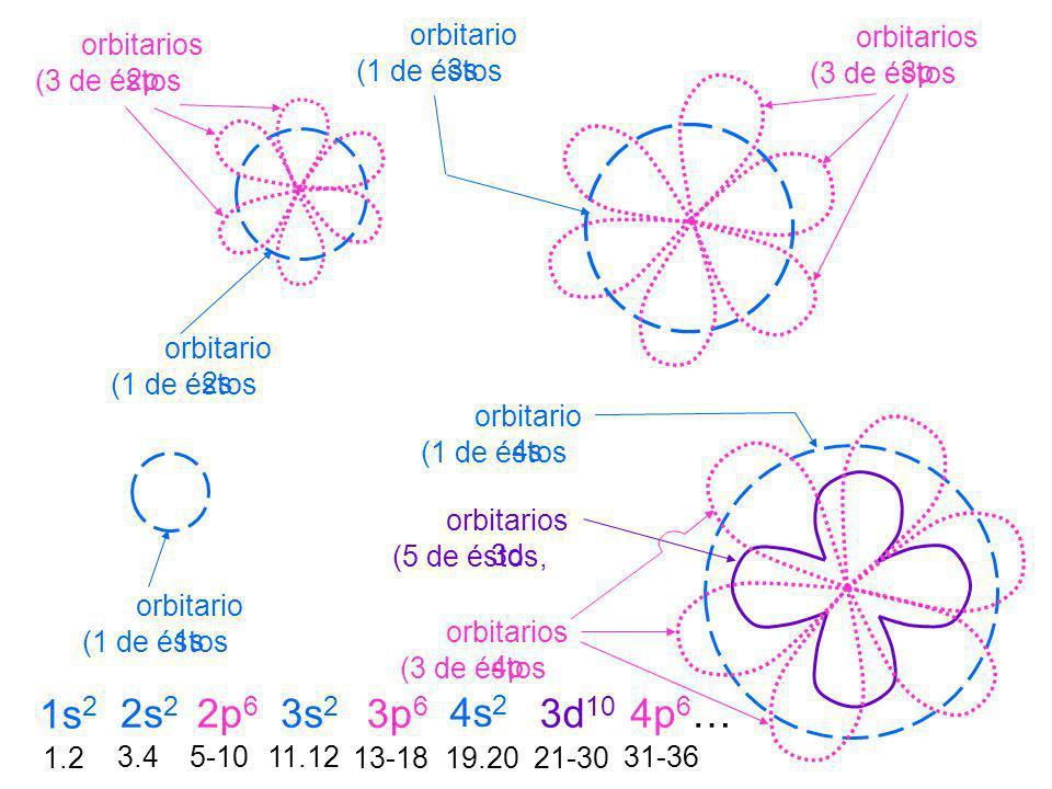 1s2 2s2 2p6 3s2 3p6 4s2 3d10 4p6… orbitario 3s orbitarios 3p
