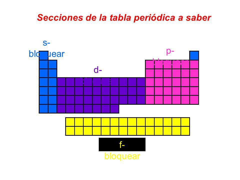 Secciones de la tabla periódica a saber